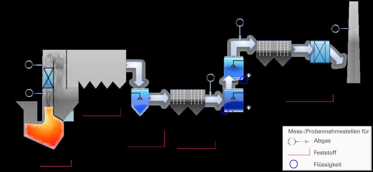 Schema eines MHKWs mit markierten Probennahmestellen. Für die SCR-Katalysatoren sind beide Einbauorte als Möglichkeit dargestellt.